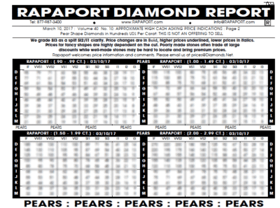 Le cours des diamants Rapaport