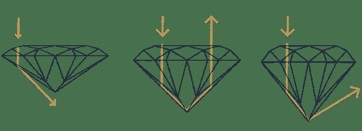 La réfraction de la lumière selon la forme du diamant